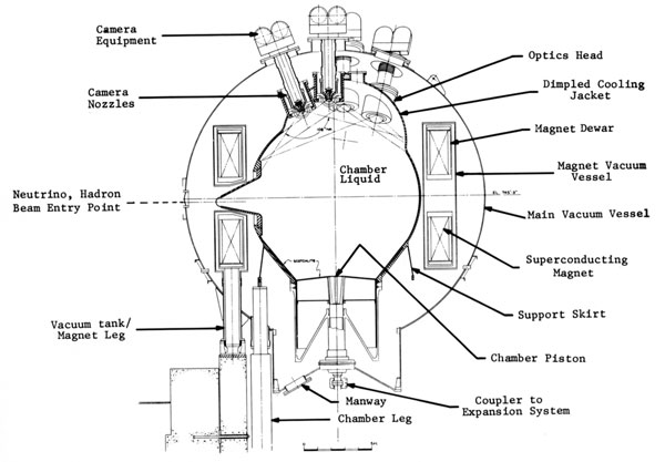 A line drawing showing the major elements of the NAL 15-foot Bubble Chamber