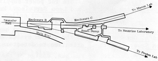 Schematic of NAL Beam Switchyard. Beam travels from left to right