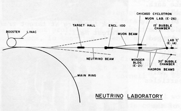 Schematic layout of NAL Neutrino Laboratory located parallel to Road A-l extending northeasterly from the footprint area