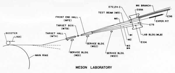 External proton beam path to the Meson Lab Target