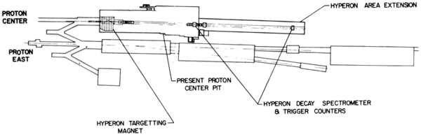 Hyperon extension to Proton Center shown in relation to present PC pit and proposed spectrometer/trigger counters